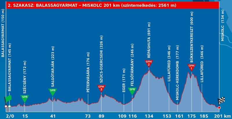 Tour de Hongrie-2019.  Этап 2