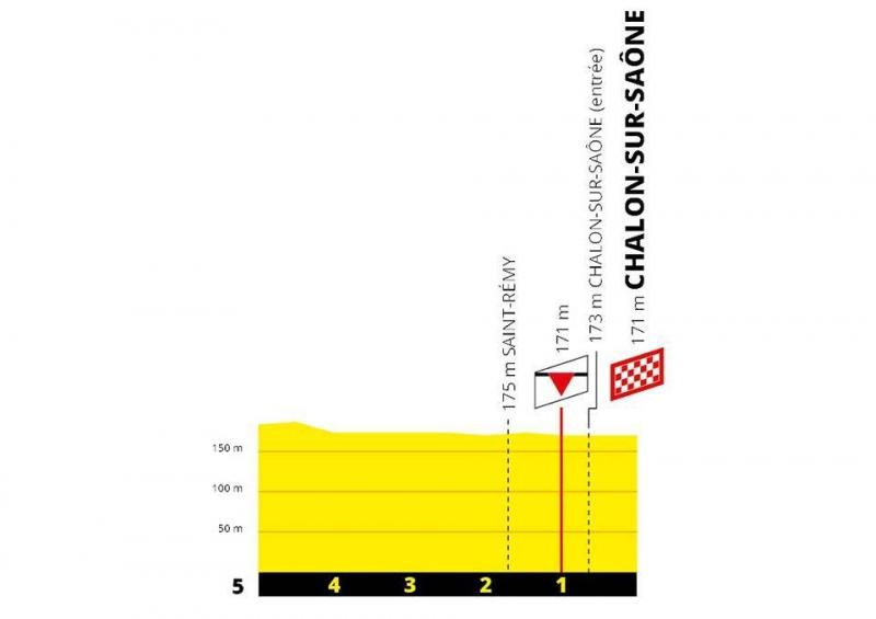 Тур де Франс-2019, превью этапов: 7 этап, Бельфор - Шалон-сюр-Сон