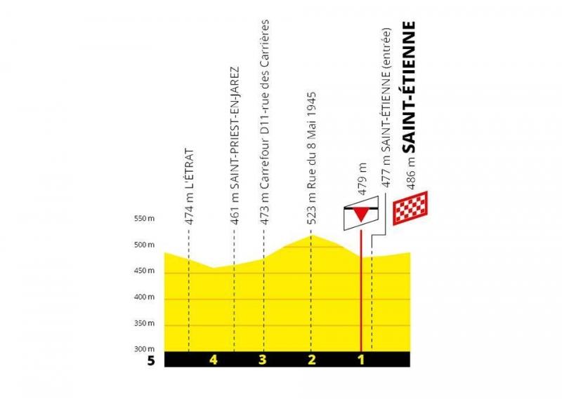 Тур де Франс-2019, превью этапов. Этап 8: Макон - Сент-Этьен