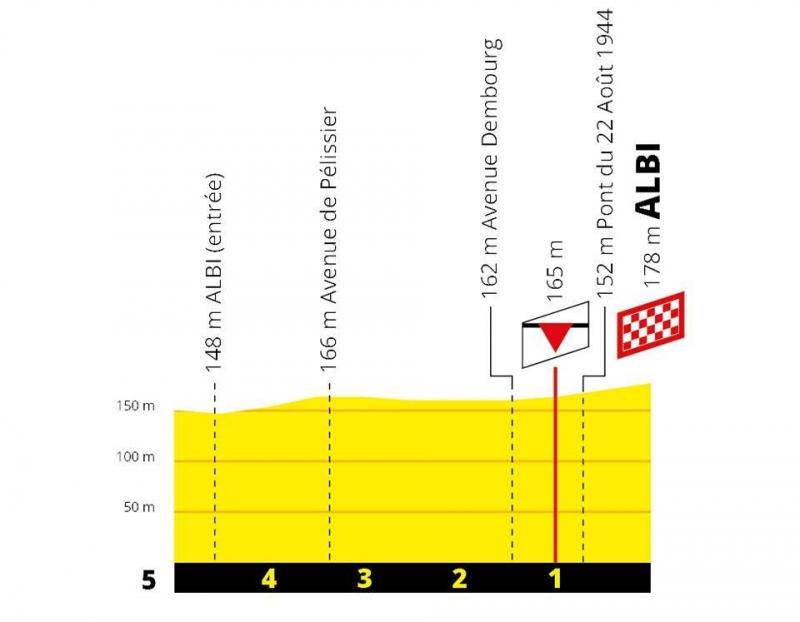 Тур де Франс-2019, превью этапов: 10 этап, Сен-Флур - Альби
