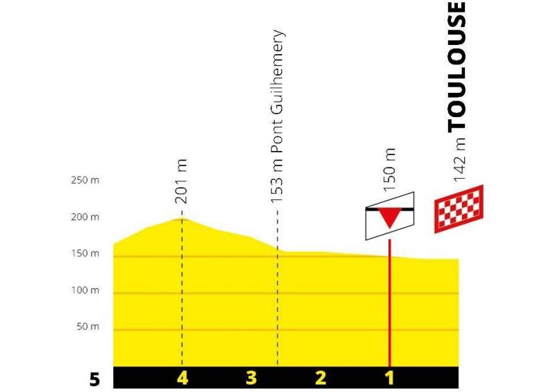 Тур де Франс-2019, превью этапов: 11 этап, Альби - Тулуза