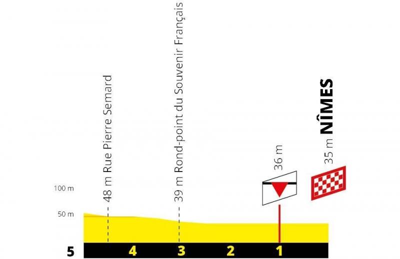 Тур де Франс-2019, превью этапов: 16 этап, Ним - Ним