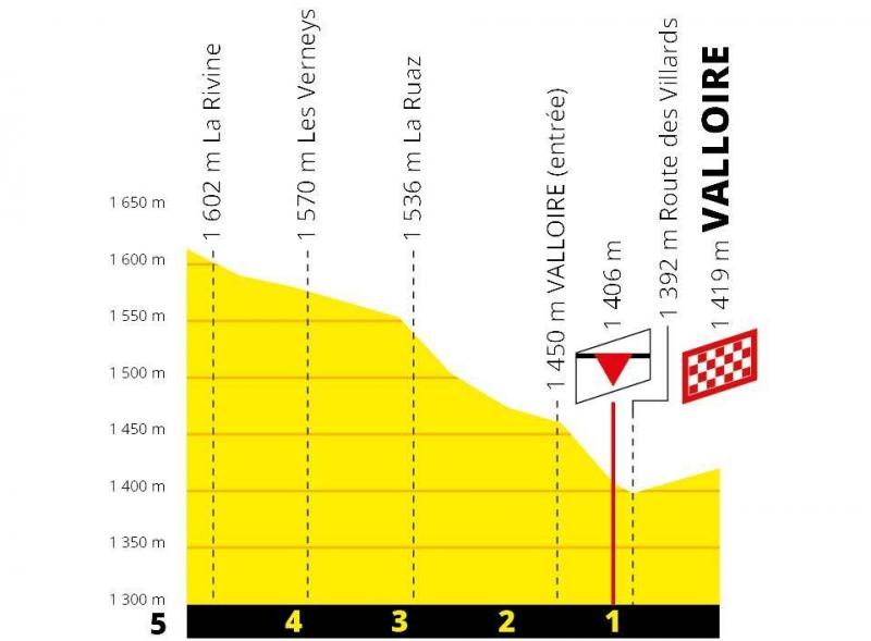 Тур де Франс-2019, превью этапов: 18 этап, Амбрён - Валуар