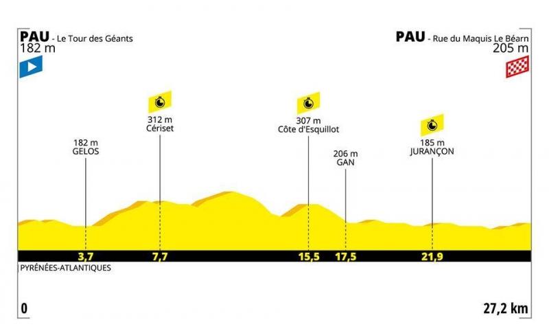 Тур де Франс-2019, превью этапов: 13 этап, По - По