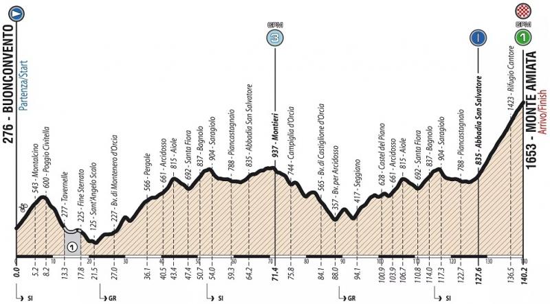 Giro Ciclistico d'Italia-2019. Этап 4