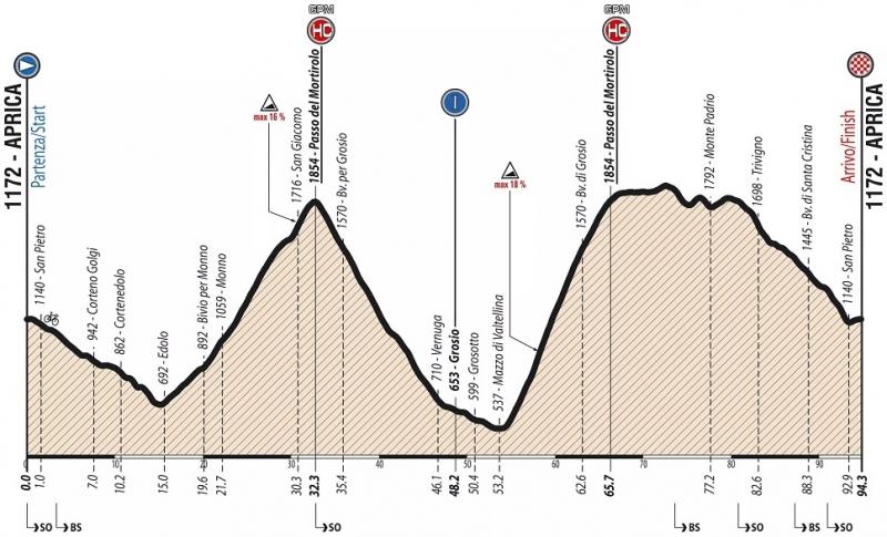 Giro Ciclistico d'Italia-2019. Этап 6