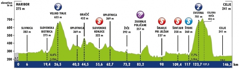 Тур Словении-2019. Этап 2