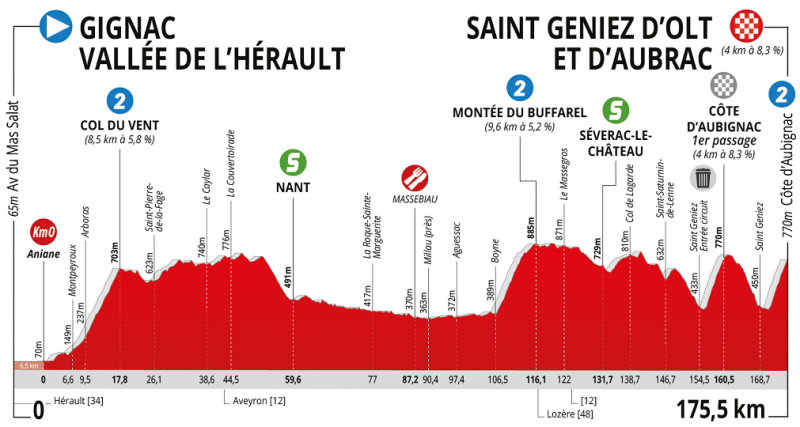 La Route d'Occitanie - La Depeche du Midi-2019. Этап 1