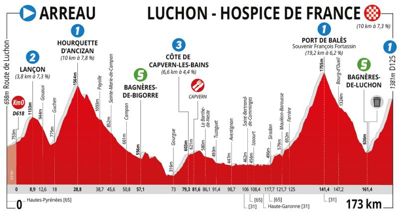 La Route d'Occitanie - La Depeche du Midi-2019. Этап 3