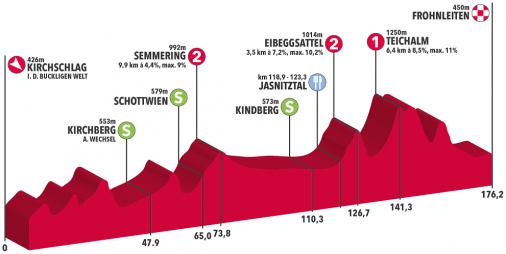 Тур Австрии-2019. Этап 3