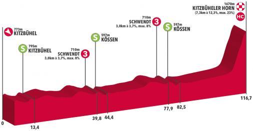 Тур Австрии-2019. Этап 6