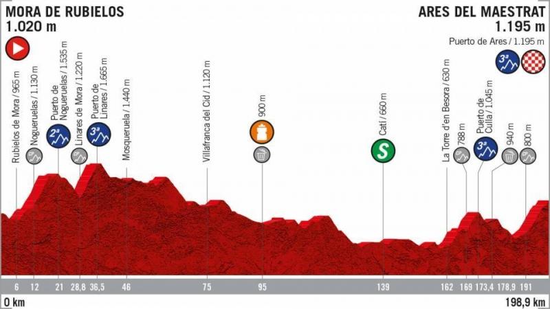 Вуэльта Испании-2019, превью этапов: этап 6, Мора-де-Рубьелос - Арес-дель-Маэстре