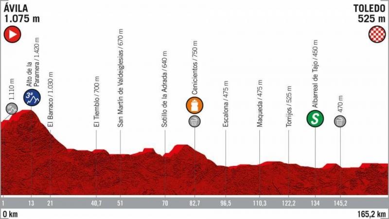 Вуэльта Испании-2019, превью этапов: 19 этап, Авила - Толедо