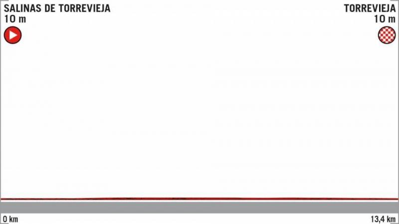 Вуэльта Испании-2019, превью этапов: 1 этап, Салинас де Торревьеха - Торревьеха