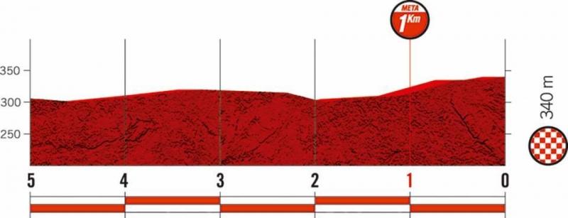 Вуэльта Испании-2019, превью этапов: 8 этап, Вальс - Игуалада