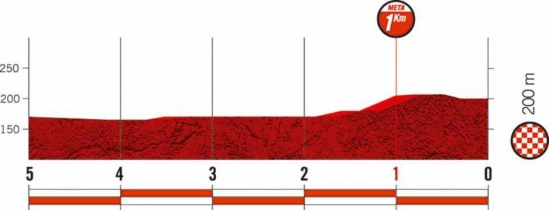 Вуэльта Испании-2019, превью этапов: 10 этап, Юрансон - По