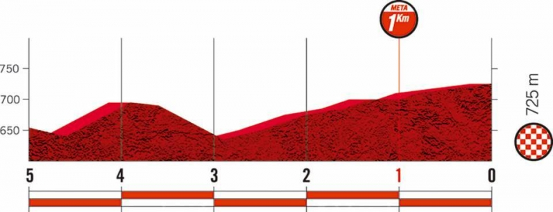 Вуэльта Испании-2019, превью этапов: 17 этап, Аранда де Дуэро - Гвадалахара