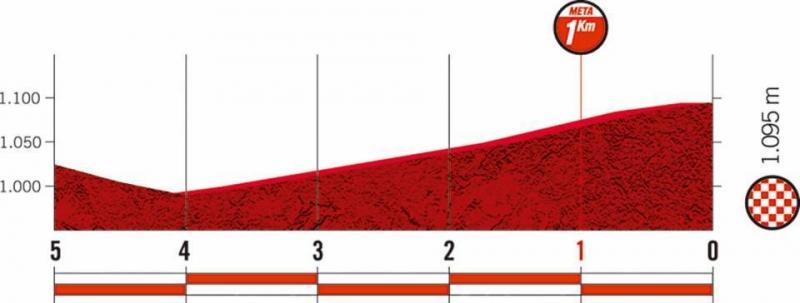 Вуэльта Испании-2019, превью этапов: 18 этап, Кольменар-Вьехо - Бесерриль де ла Сьерра