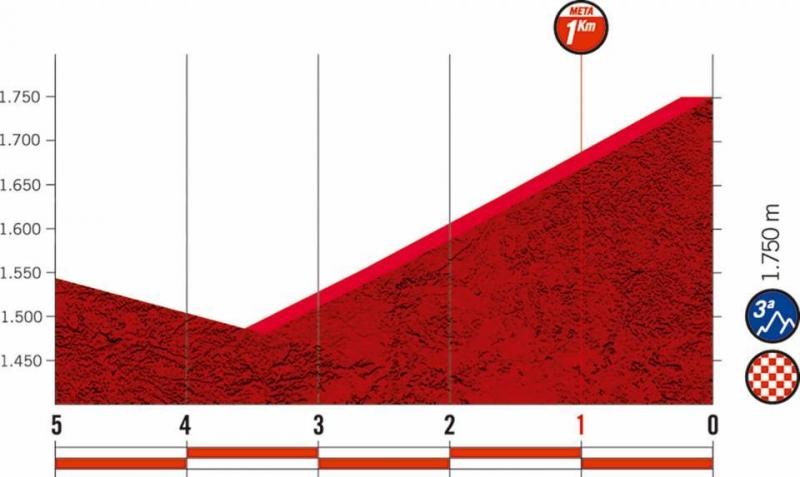 Вуэльта Испании-2019, превью этапов: 20 этап, Аренас де Сан Педро - Платаформа де Гредос