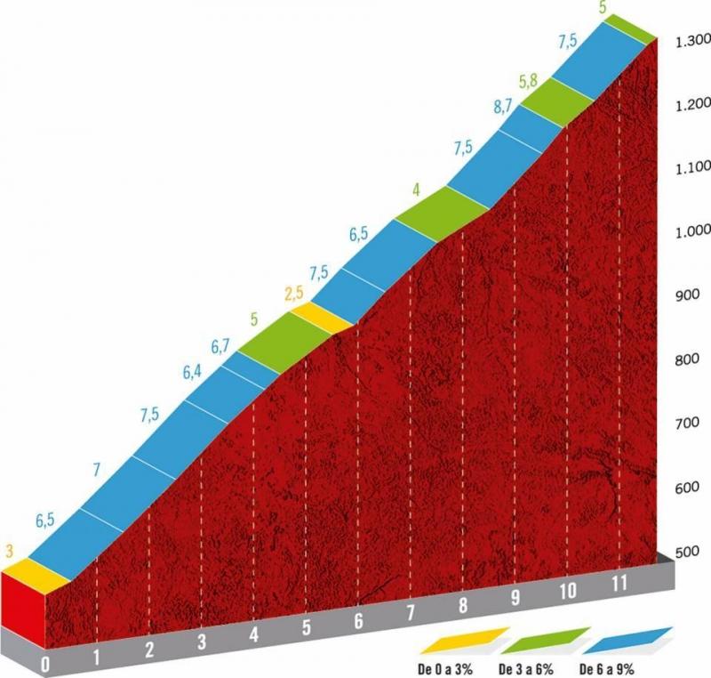 Вуэльта Испании-2019, превью этапов: 15 этап, Тинео - Сантуарио дель Асебо
