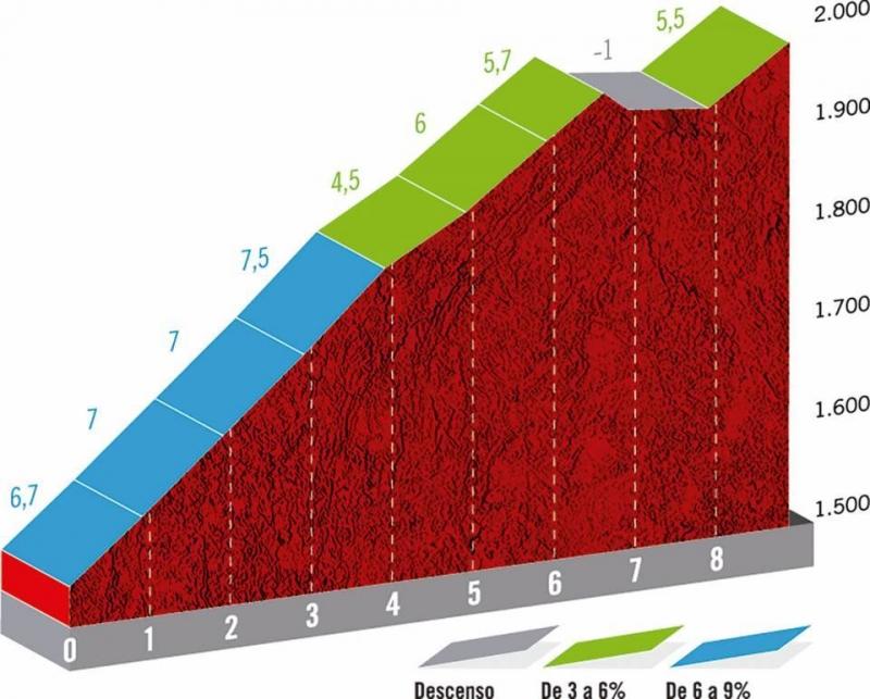 Вуэльта Испании-2019, превью этапов: 9 этап, Андорра-ла-Велла - Корталс д'Энкамп