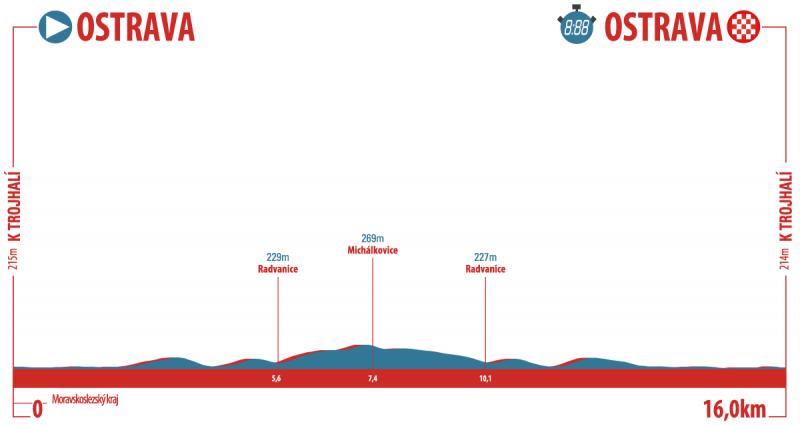 Тур Чехии-2019. Этап 1