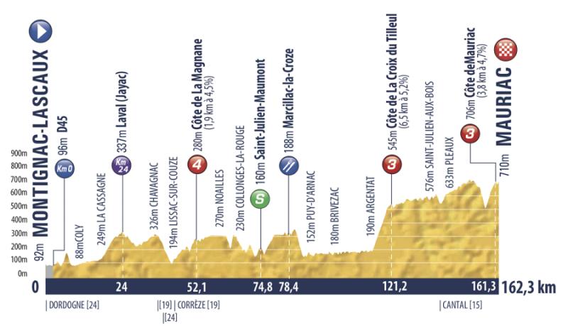 Tour de l'Avenir-2019. Этап 3