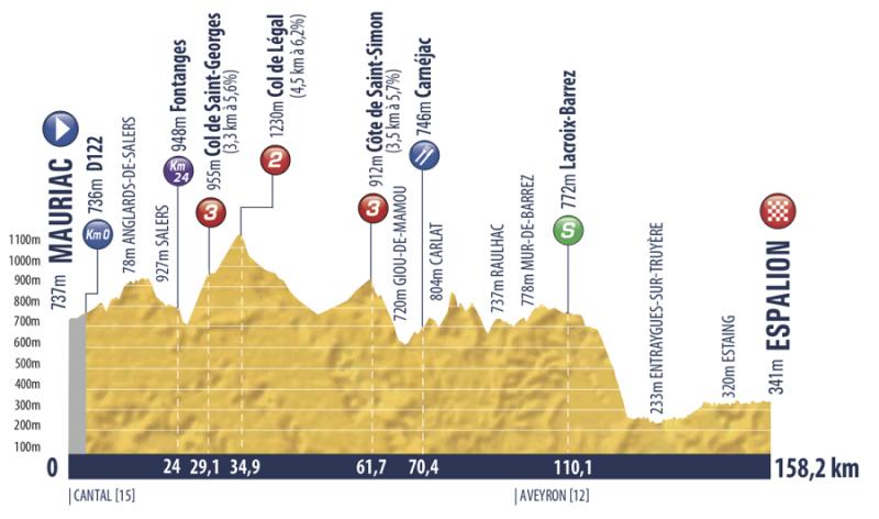 Tour de l'Avenir-2019. Этап 4