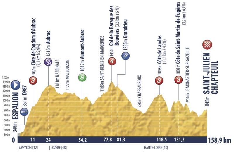 Tour de l'Avenir-2019. Этап 5