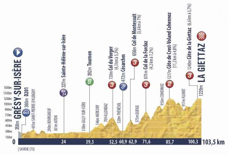 Tour de l'Avenir-2019. Этап 7