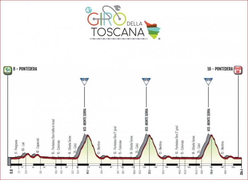 Giro della Toscana - Memorial Alfredo Martini -2019