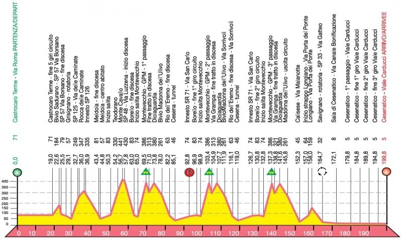 Memorial Marco Pantani-2019