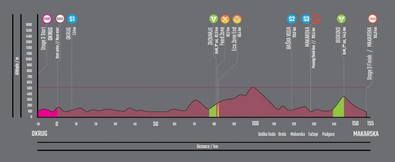 Тур Хорватии-2019. Этап 3