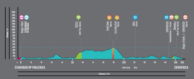 Тур Хорватии-2019. Этап 4