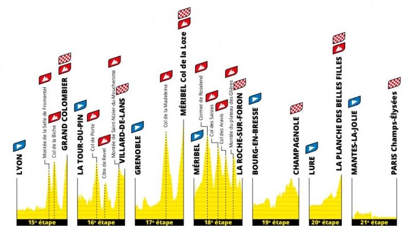 Презентация маршрута Тур де Франс-2020