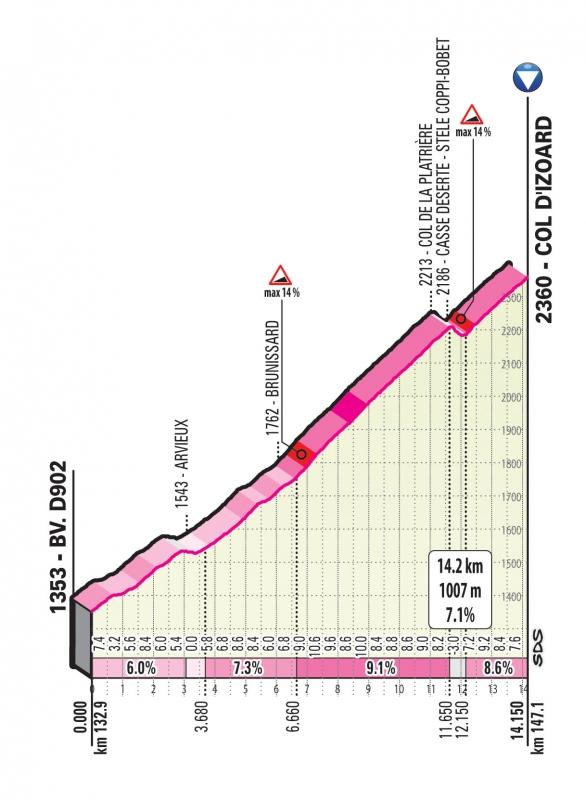 Джиро д'Италия-2020. Презентация маршрута