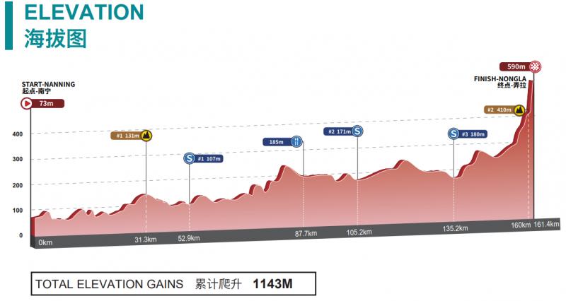 Тур Гуанси-2019. Этап 4