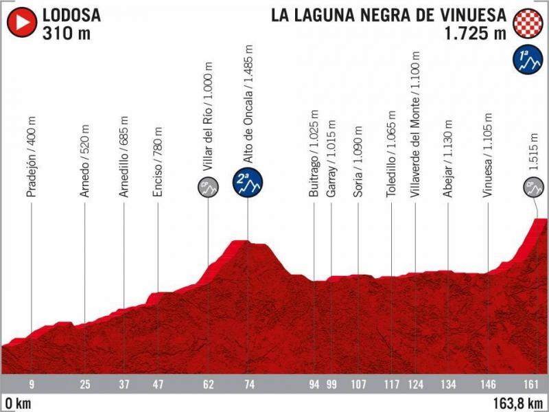 Презентация маршрута Вуэльты Испании-2020