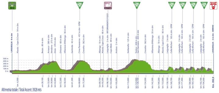 Trofeo Laigueglia-2020