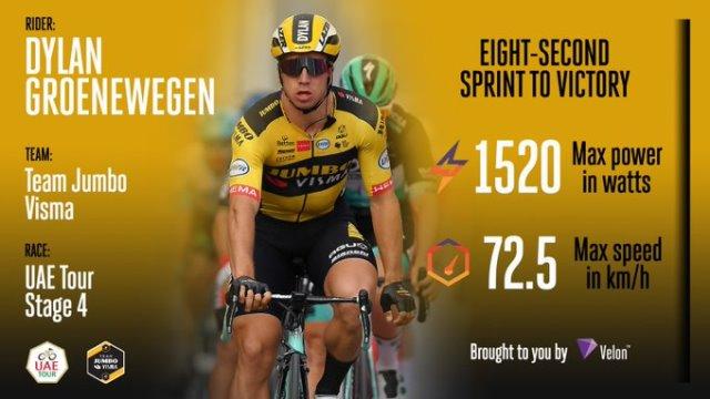 Дилан Груневеген – победитель 4 этапа Тура ОАЭ-2020