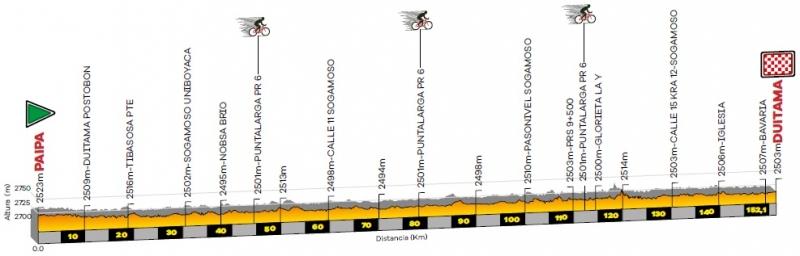 Тур Колумбии-2020. Этап 2