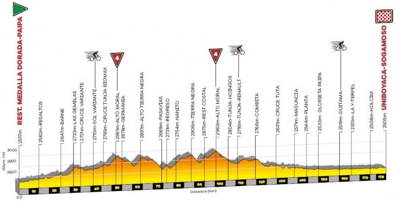 Тур Колумбии-2020. Этап 3