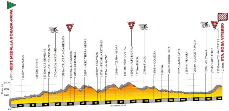 Тур Колумбии-2020. Этап 4