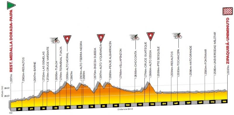 Тур Колумбии-2020. Этап 5