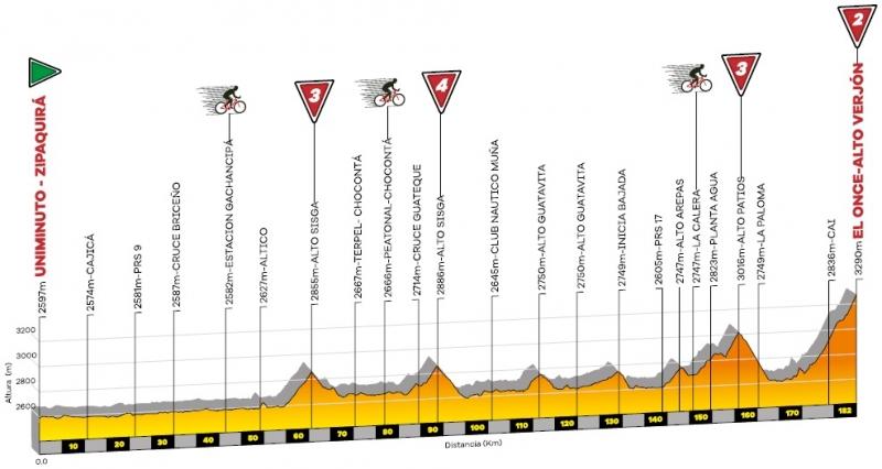 Тур Колумбии-2020. Этап 6