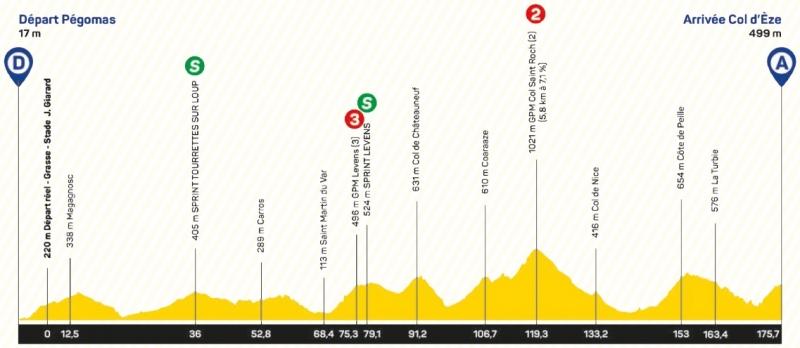 Tour des Alpes Maritimes et du Var-2020. Этап 2