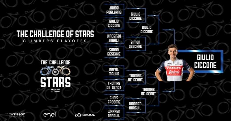 Джулио Чикконе – победитель «The Challenge of Stars» среди горняков