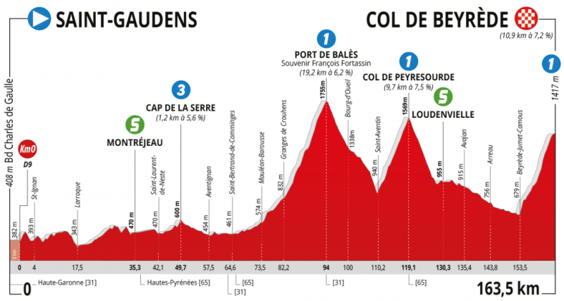 Route d'Occitanie-2020. Маршрут
