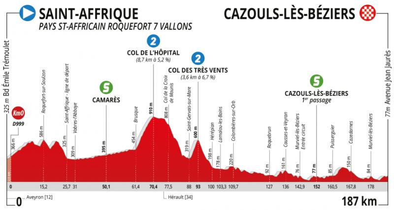 Route d'Occitanie-2020. Этап 1