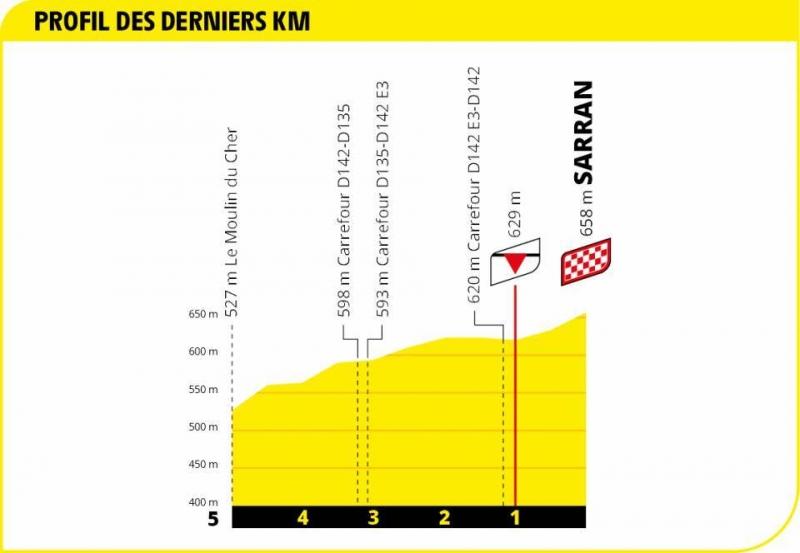 Тур де Франс-2020, превью этапов: 12 этап, Шовиньи - Сарран